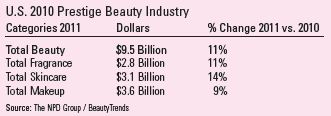 US 2010 Prestige Beauty Industry