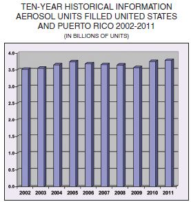 US Aerosol industry remains strong