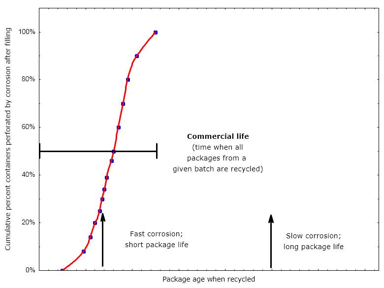 April Corrosion Corne Fig 1