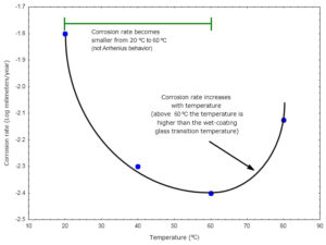 Figure 1 May Corrosion Corner-3