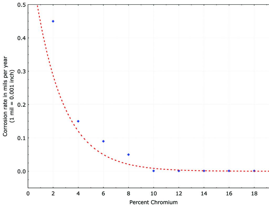 Corrosion Corner Figure 2x