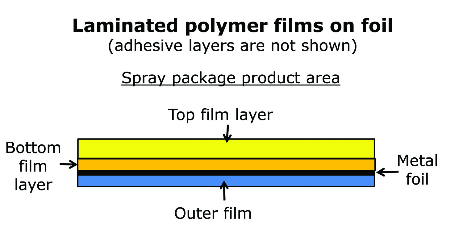 Figure 2: A diagram for one type of laminated metal foil