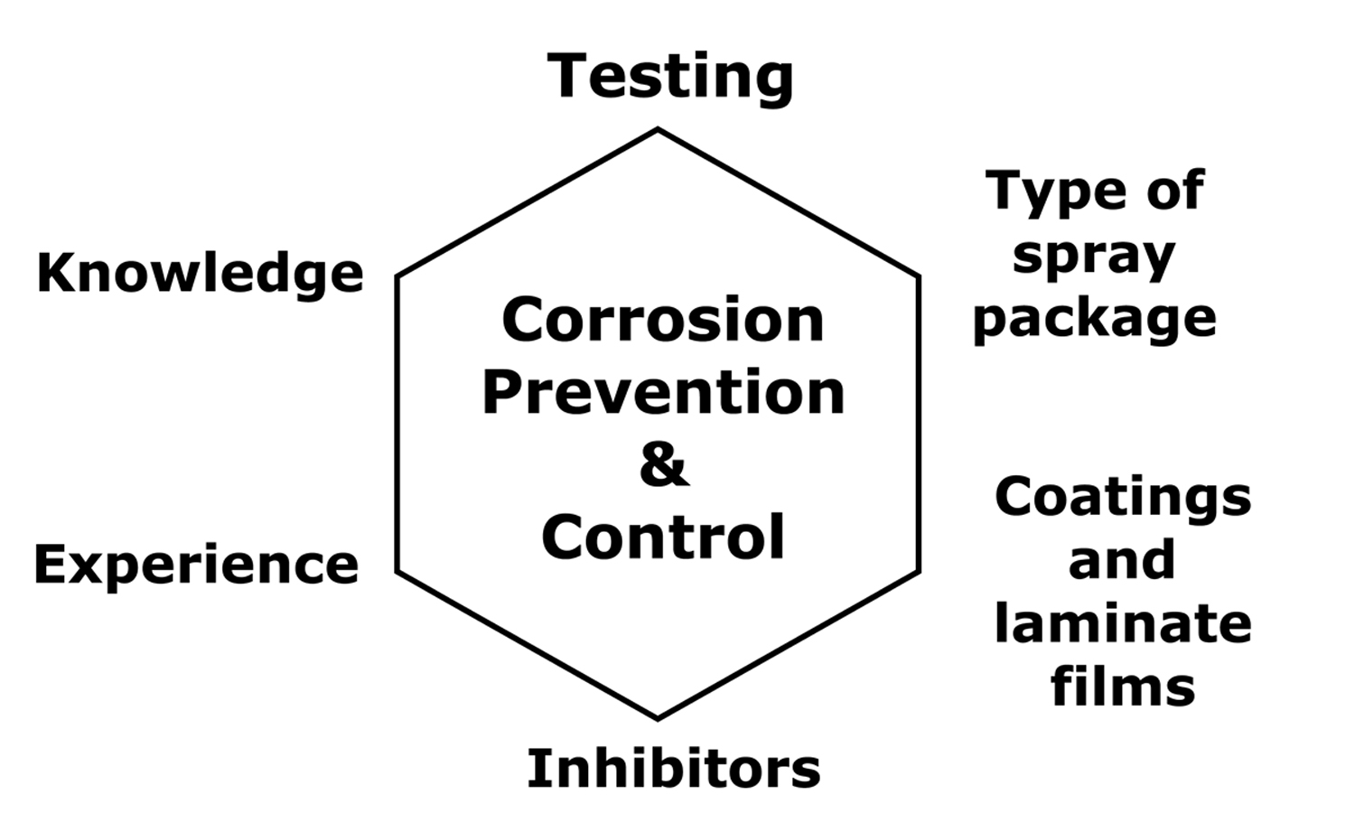 Figure 1: The elements of a comprehensive spray packaging corrosion control and prevention program.