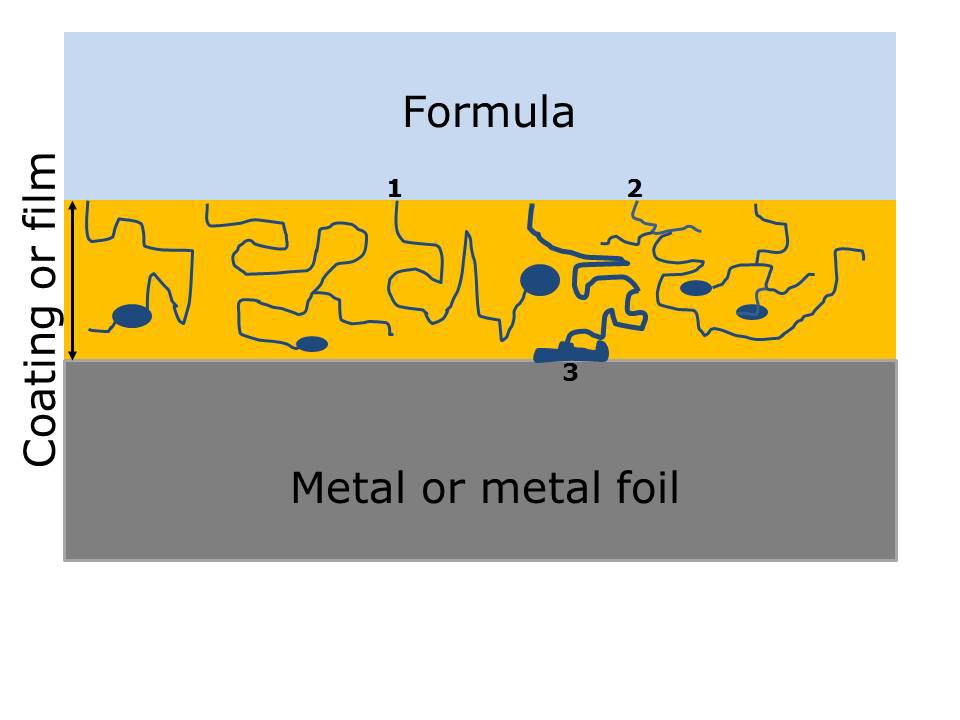 Figure 3 Diagram of pores and voids in polymer coatings