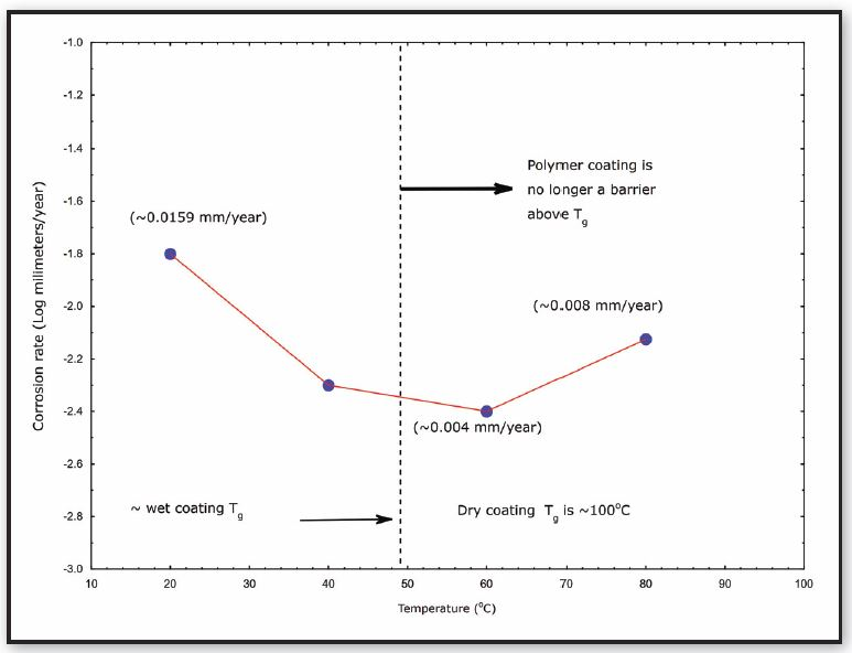 Figure 1: Coated metal corrosion rate-temperature trends